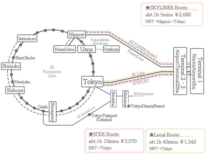 Narita Airport → Tokyo ①Access by Train2
