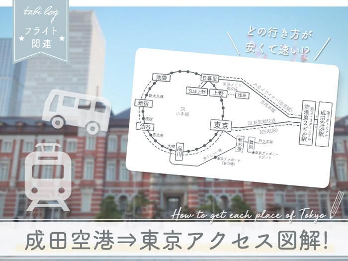 成田空港→東京駅 アクセス方法