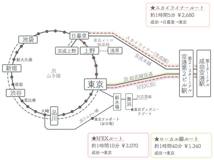 成田空港→東京駅 ①電車でのアクセス2