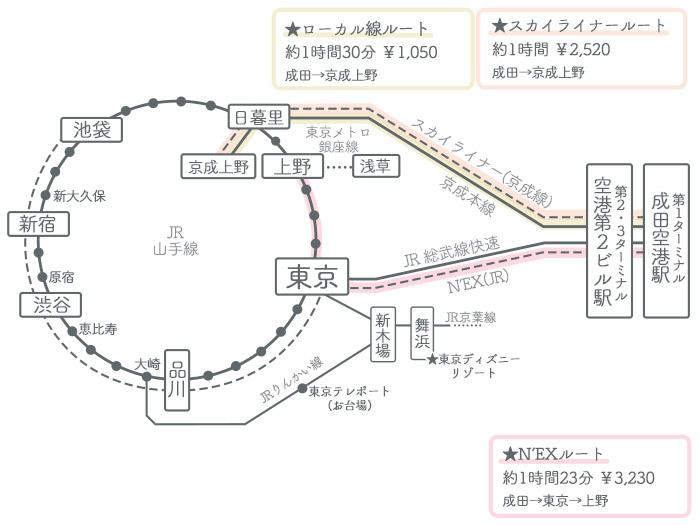 成田空港→上野駅 ①電車でのアクセス2