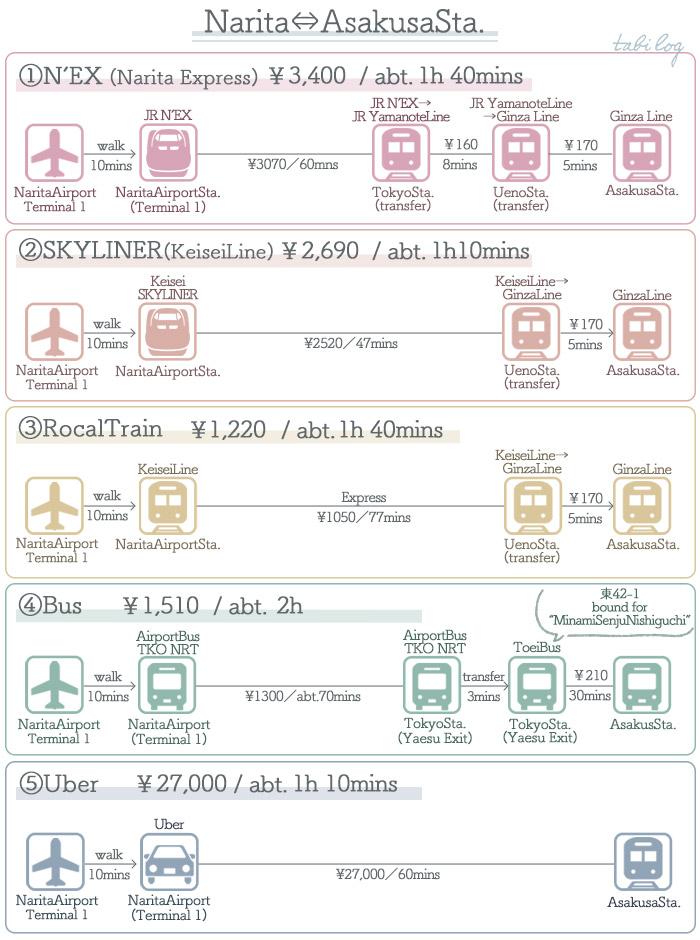 Narita Airport → Asakusa Access Guide