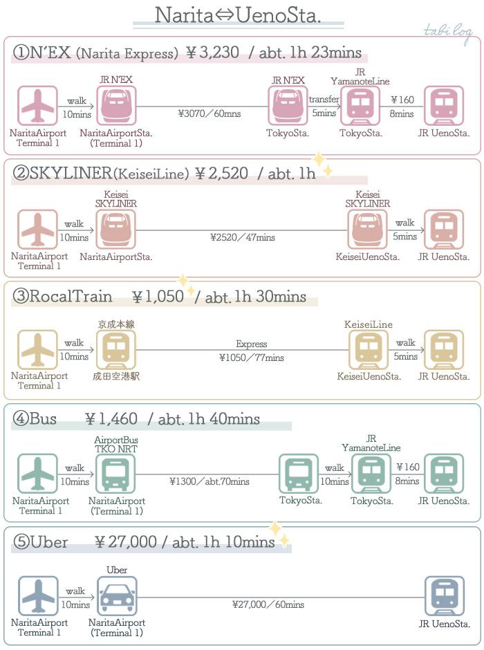 Access Guide Narita ⇔ Ueno