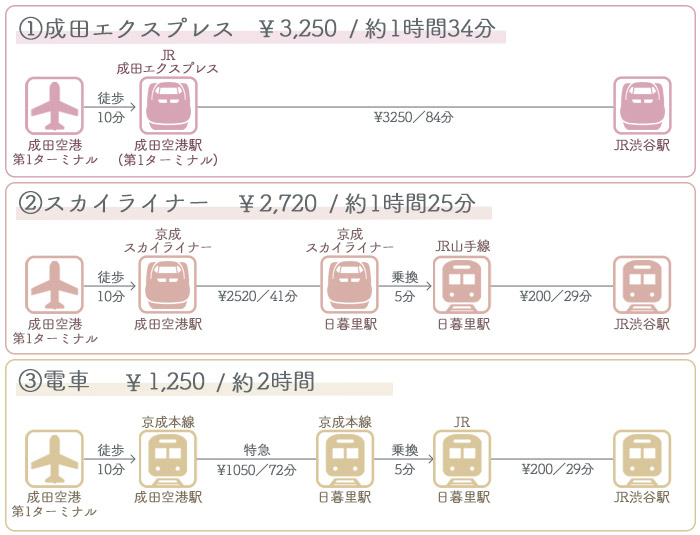 成田空港→渋谷駅 ①電車でのアクセス