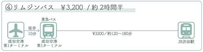 成田空港→渋谷駅 ②バスでのアクセス