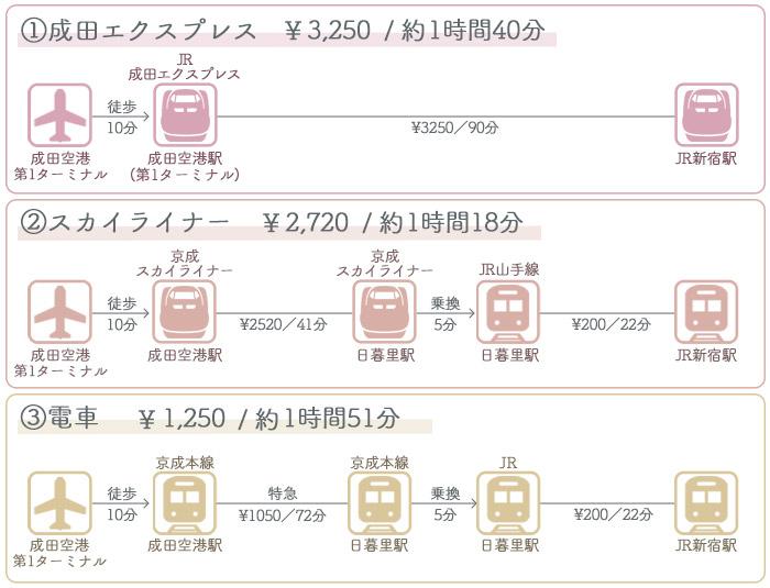 成田空港→新宿駅 ①電車でのアクセス