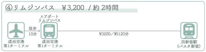 成田空港→新宿駅 ②バスでのアクセス