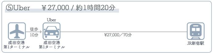 成田空港→新宿駅 ③タクシーでのアクセス
