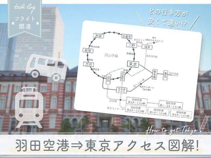 羽田空港→東京駅 アクセス方法