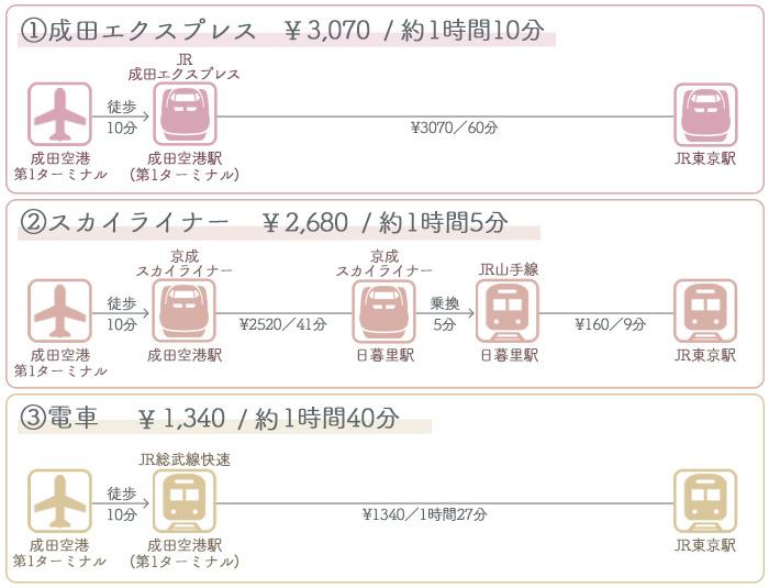 成田空港→東京駅 ①電車でのアクセス