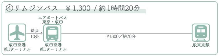 成田空港→東京駅 ②バスでのアクセス