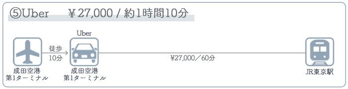 成田空港→東京駅 ③タクシーでのアクセス