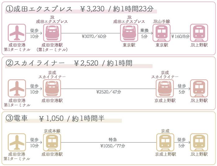 成田空港→上野駅 ①電車でのアクセス