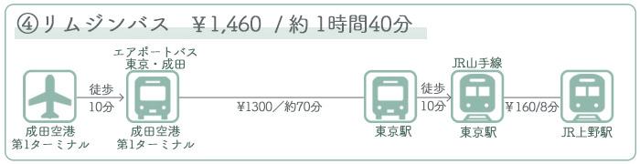 成田空港→上野駅 ②バスでのアクセス