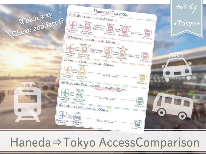 HanedaAirport to Tokyo Access Guide