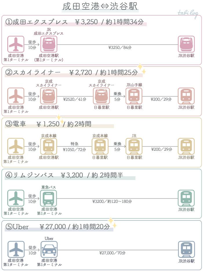 アクセス・行き方比較 成田空港⇔渋谷駅