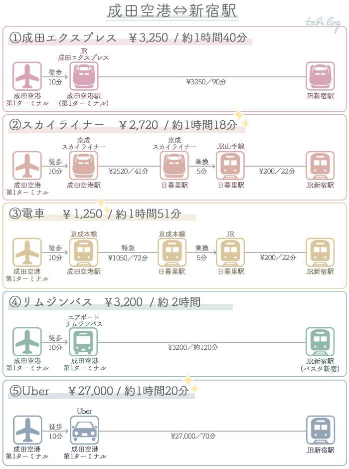 アクセス・行き方比較 成田空港⇔新宿駅