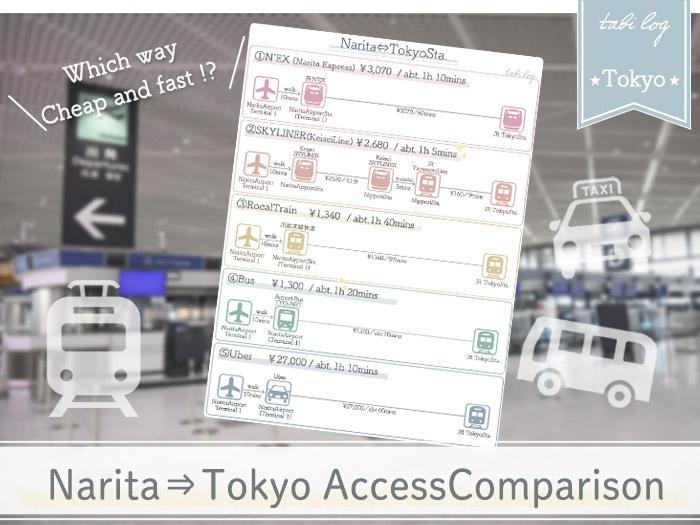 NaritaAirport to Tokyo Access Guide