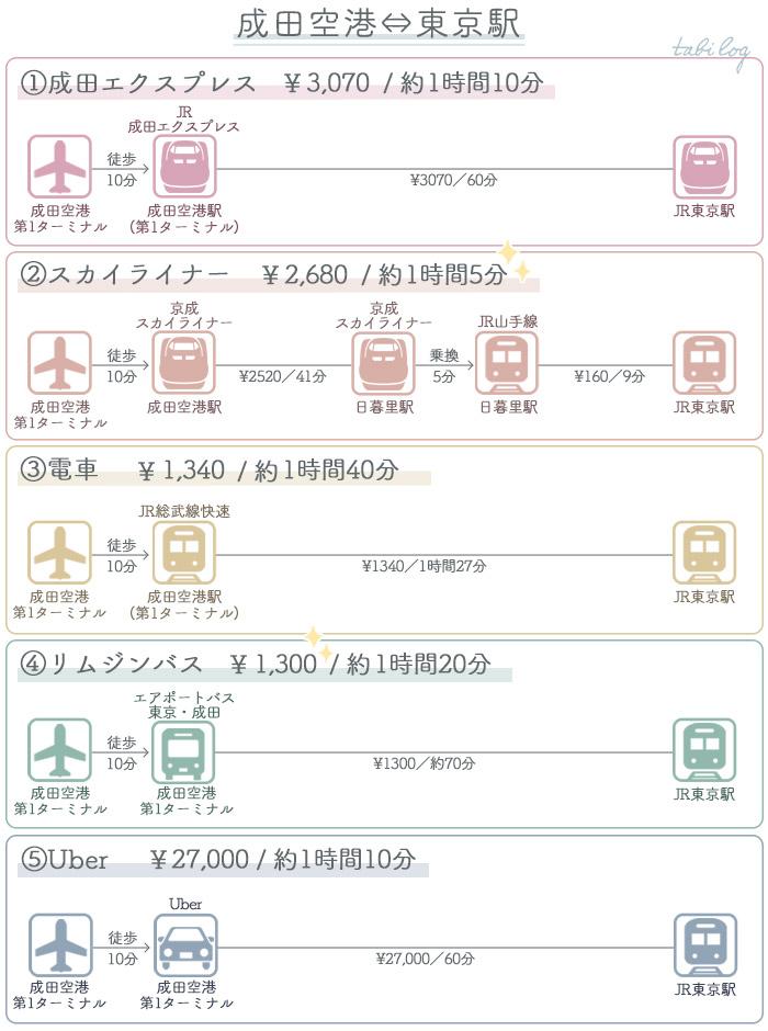 アクセス・行き方比較 成田空港⇔東京駅