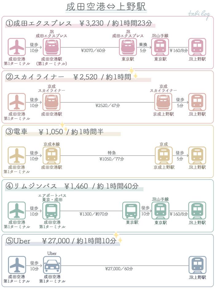アクセス・行き方比較 成田空港⇔上野駅