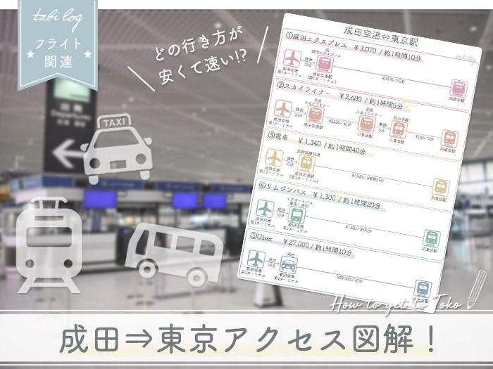 成田空港⇔東京各地 アクセス図解比較